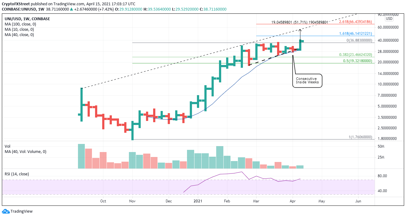 UNI/USD weekly chart