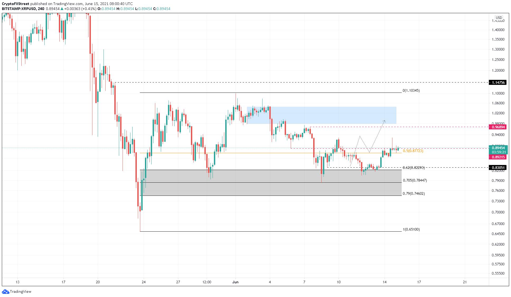 XRP/USDT 4-hour chart