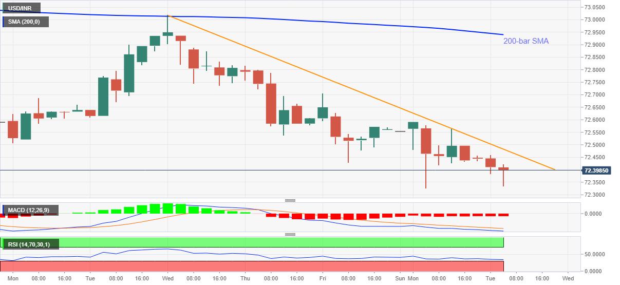 Grafik USD/INR