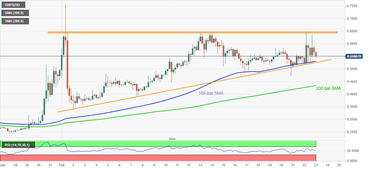 XRP/USD Vier-Stunden-Chart