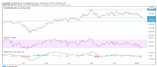 FB stock price chart