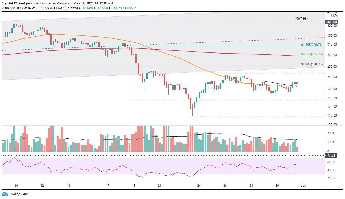 LTC/USD 4-hour chart